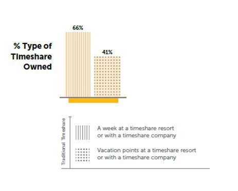 2/3 khách hàng sở hữu kỳ nghỉ tại Mỹ chọn hình thức tuần nghỉ cố định   Nguồn: https://www.arda.org/type-timeshare-owned